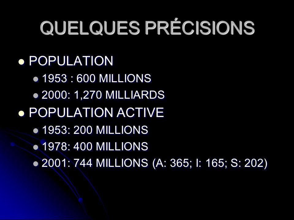 QUELQUES PRÉCISIONS POPULATION POPULATION 1953 : 600 MILLIONS 1953 : 600 MILLIONS 2000: 1,270 MILLIARDS 2000: 1,270 MILLIARDS POPULATION ACTIVE POPULA