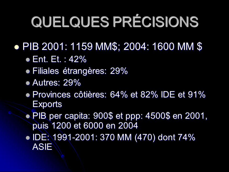 QUELQUES PRÉCISIONS PIB 2001: 1159 MM$; 2004: 1600 MM $ PIB 2001: 1159 MM$; 2004: 1600 MM $ Ent. Et. : 42% Ent. Et. : 42% Filiales étrangères: 29% Fil