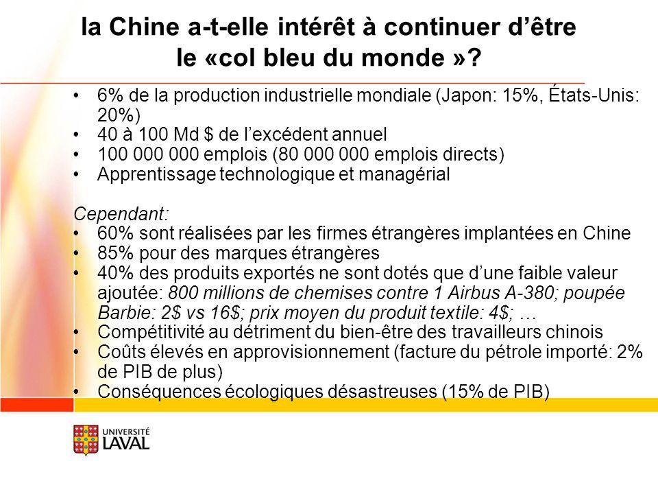 la Chine a-t-elle intérêt à continuer dêtre le «col bleu du monde »? 6% de la production industrielle mondiale (Japon: 15%, États-Unis: 20%) 40 à 100