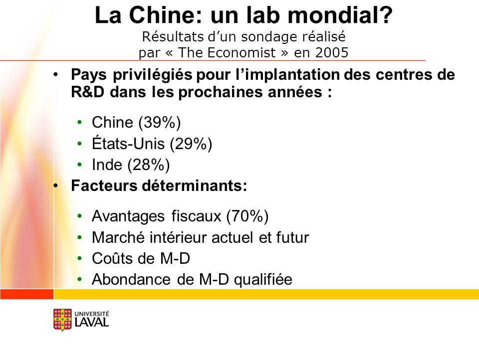 La Chine: un lab mondial? Résultats dun sondage réalisé par « The Economist » en 2005 Pays privilégiés pour limplantation des centres de R&D dans les