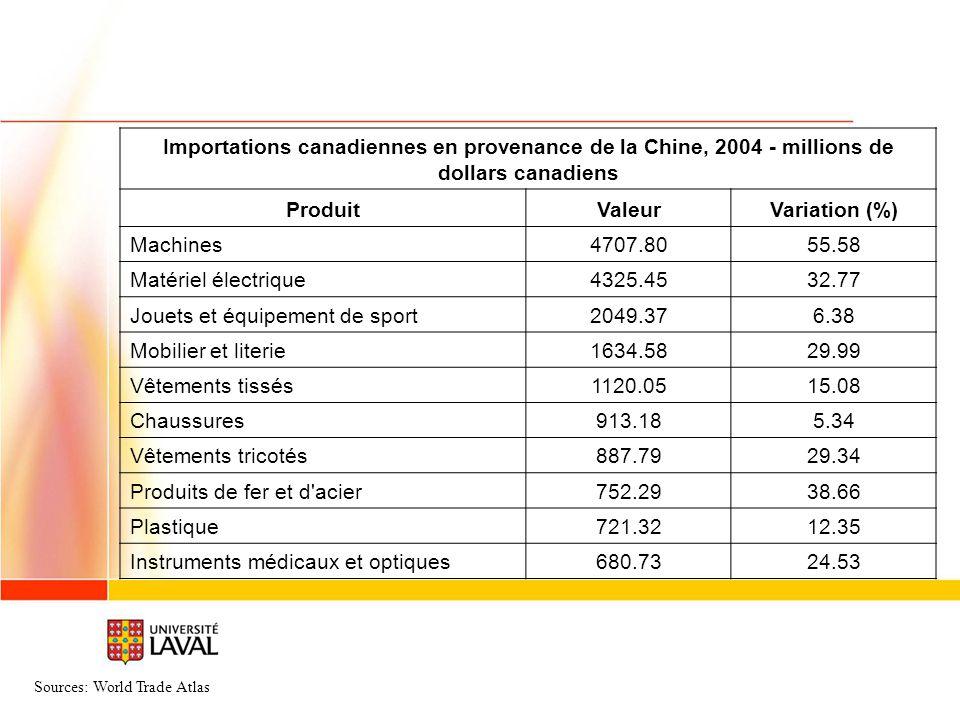 Importations canadiennes en provenance de la Chine, 2004 - millions de dollars canadiens ProduitValeurVariation (%) Machines4707.8055.58 Matériel élec
