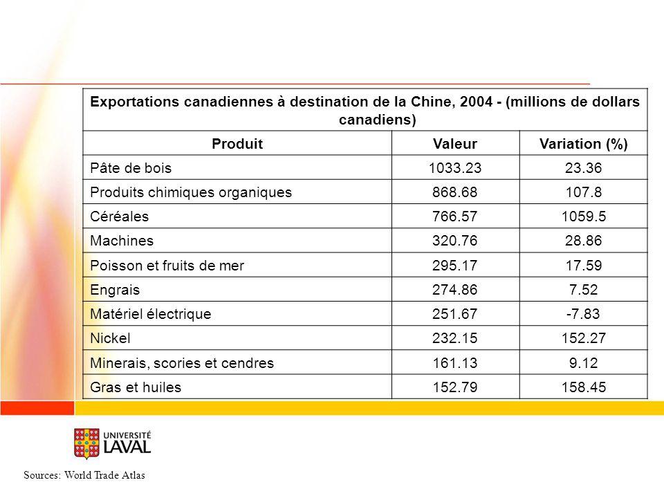 Exportations canadiennes à destination de la Chine, 2004 - (millions de dollars canadiens) ProduitValeurVariation (%) Pâte de bois1033.2323.36 Produit