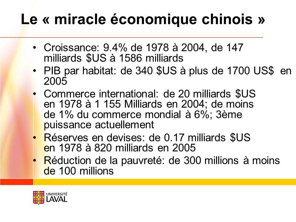 Croissance: 9.4% de 1978 à 2004, de 147 milliards $US à 1586 milliards PIB par habitat: de 340 $US à plus de 1700 US$ en 2005 Commerce international: