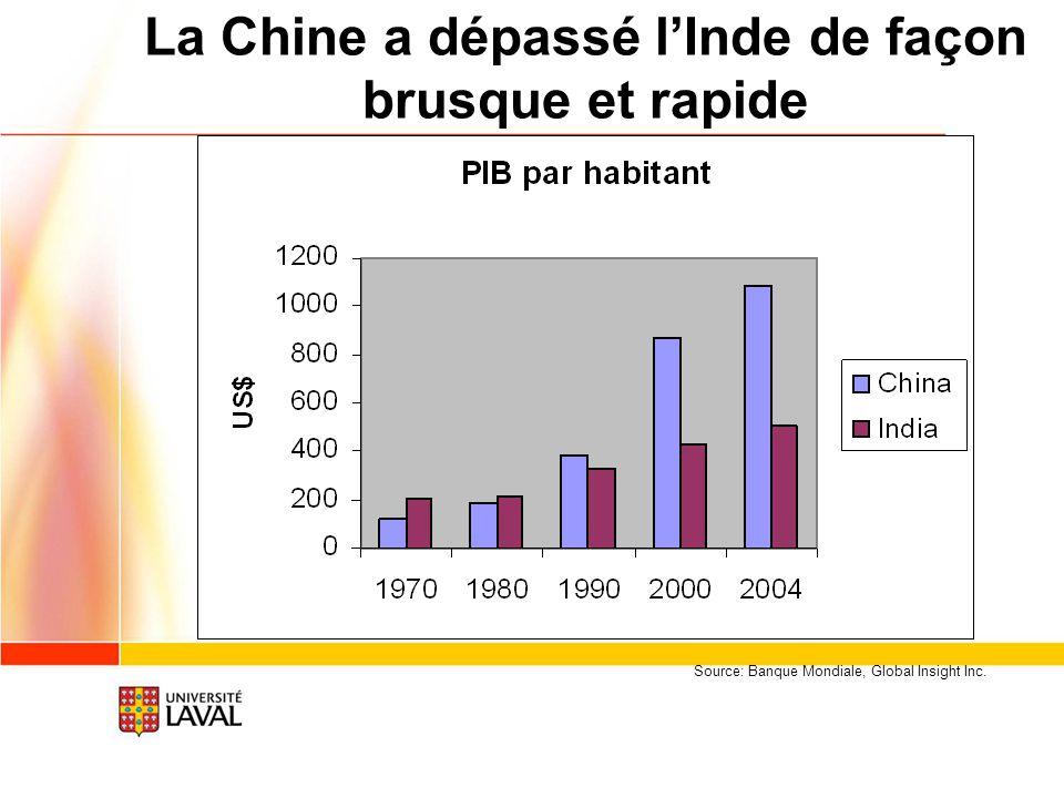 Croissance exceptionnelle des pays surlignés Chine : + 1200% Malaisie : + 600% Mexique : + 600% Brésil : + 300% Source OMC