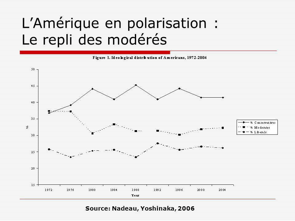 LAmérique en polarisation : Le repli des modérés Source: Nadeau, Yoshinaka, 2006