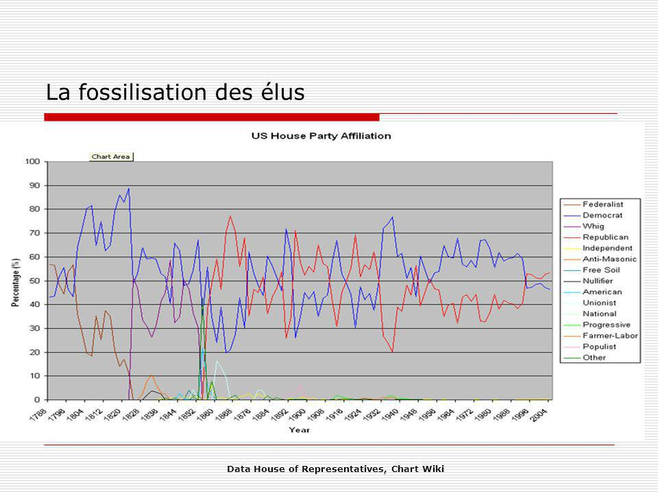 Data House of Representatives, Chart Wiki La fossilisation des élus