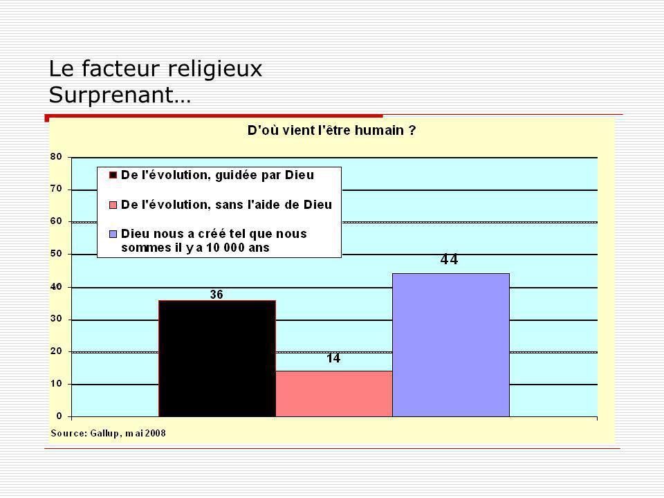 Le facteur religieux Surprenant…