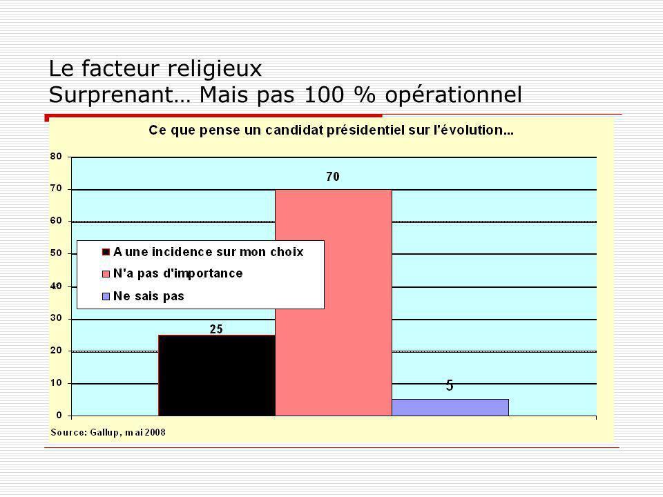 Le facteur religieux Surprenant… Mais pas 100 % opérationnel