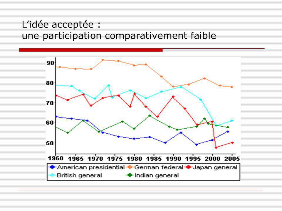 Conclusion traditionnelle: chute de lecture des journaux = chute de participation électorale