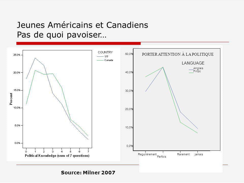 Jeunes Américains et Canadiens Pas de quoi pavoiser… Source: Milner 2007 PORTER ATTENTION À LA POLITIQUE jamaisRarement Parfois Regulièrement 50,0% 40,0% 30,0% 20,0% 10,0% 0,0% Fr/Qc Anglais LANGUAGE