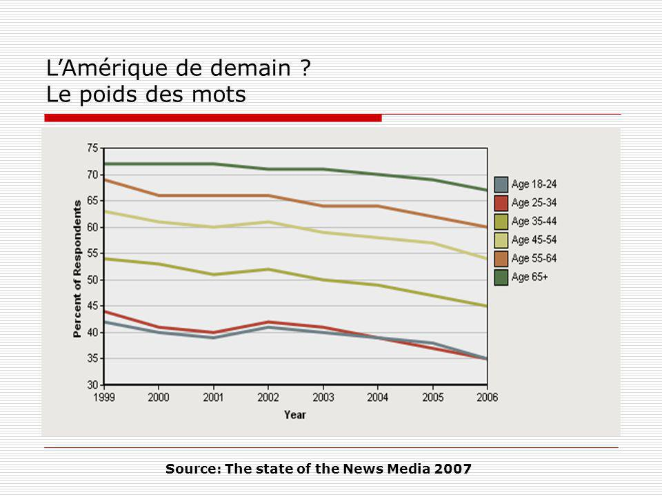 LAmérique de demain ? Le poids des mots Source: The state of the News Media 2007