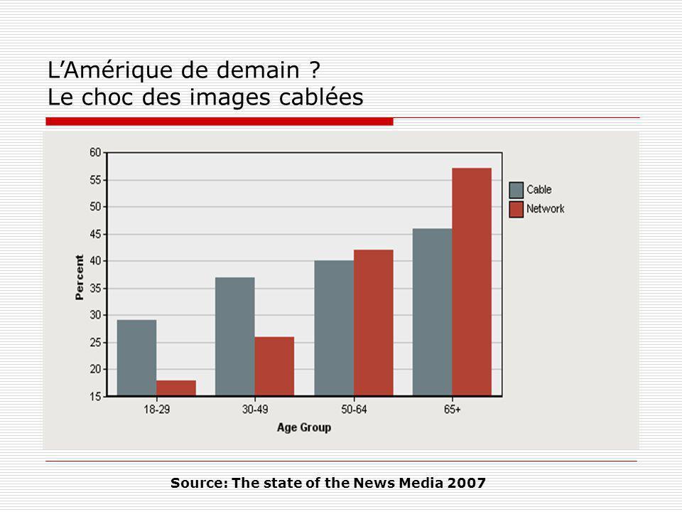 LAmérique de demain ? Le choc des images cablées Source: The state of the News Media 2007