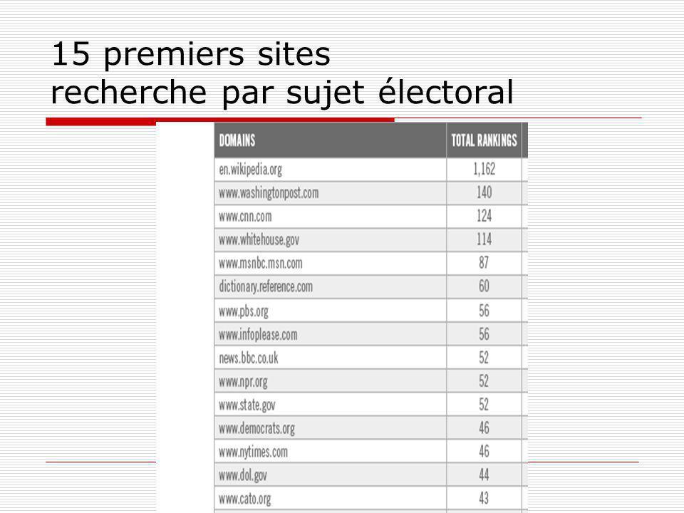15 premiers sites recherche par sujet électoral