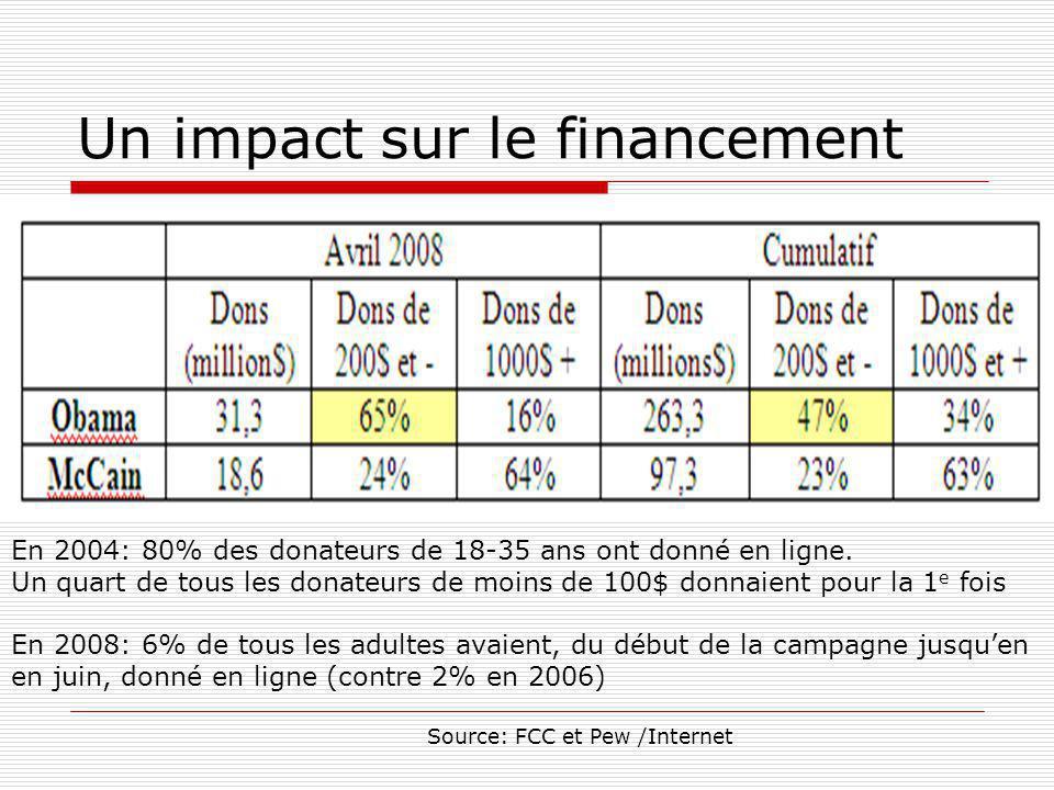 Un impact sur le financement En 2004: 80% des donateurs de 18-35 ans ont donné en ligne.