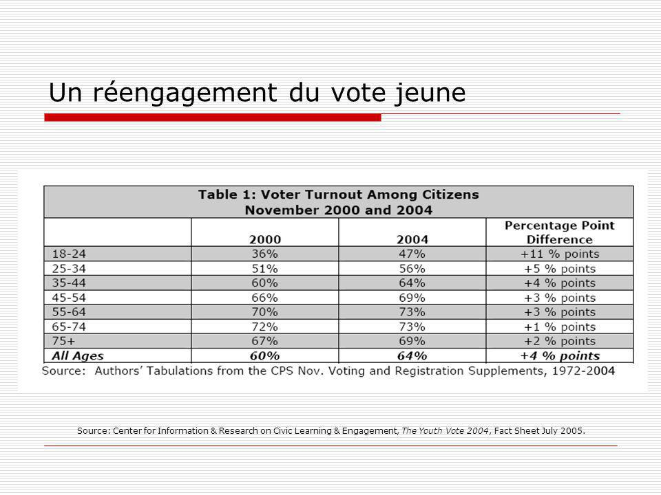 Un réengagement du vote jeune Source: Center for Information & Research on Civic Learning & Engagement, The Youth Vote 2004, Fact Sheet July 2005.
