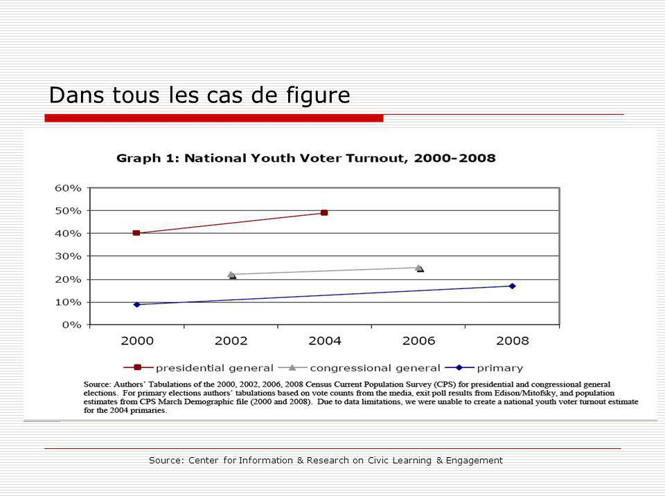 Dans tous les cas de figure Source: Center for Information & Research on Civic Learning & Engagement