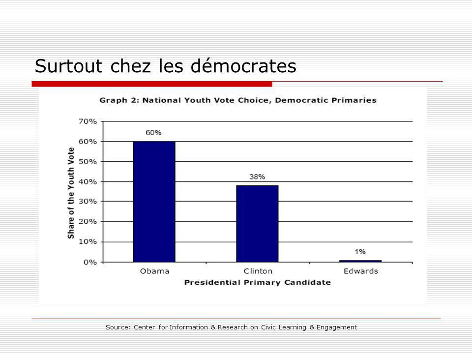 Surtout chez les démocrates Source: Center for Information & Research on Civic Learning & Engagement