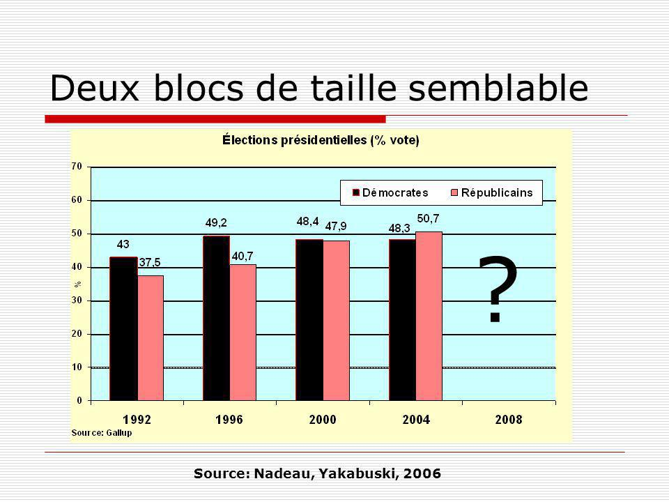 Deux blocs de taille semblable ? Source: Nadeau, Yakabuski, 2006