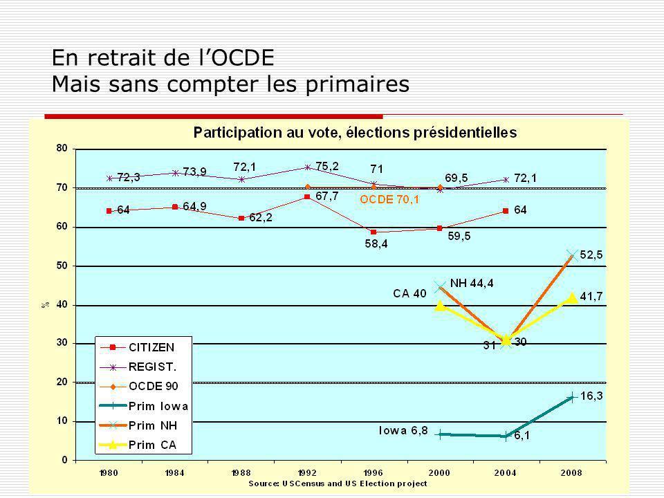 En 2004 : la perspective dune majorité conservatrice de long terme