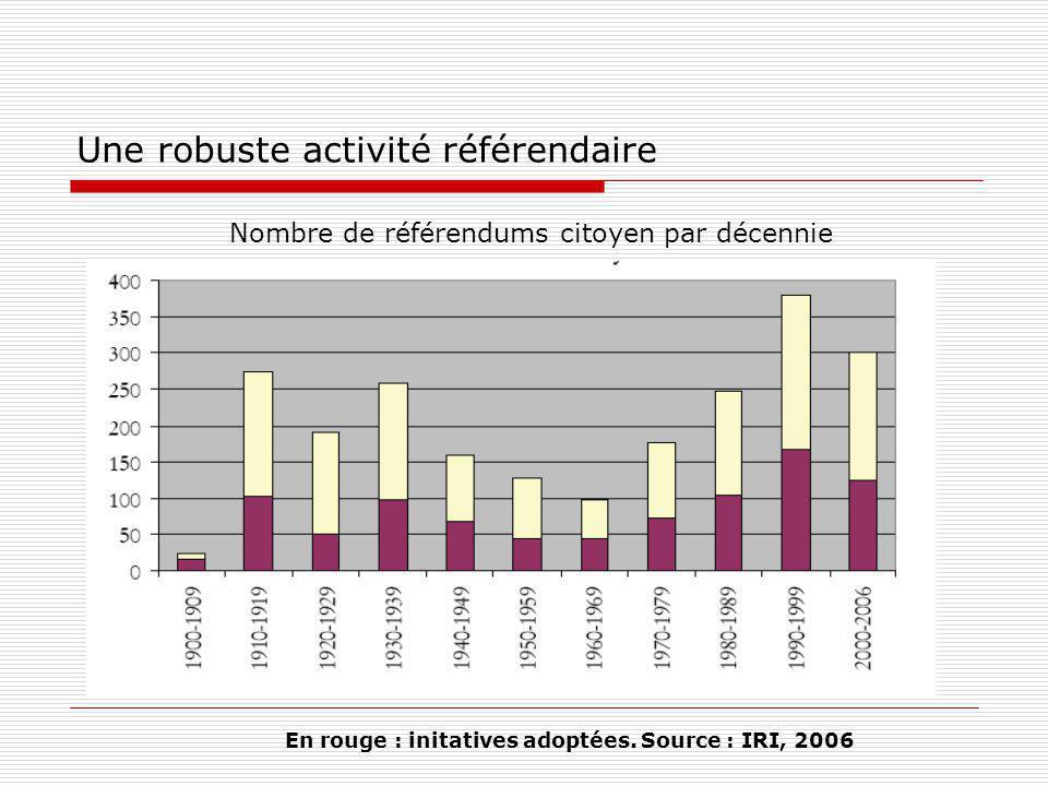 Une robuste activité référendaire Nombre de référendums citoyen par décennie En rouge : initatives adoptées.