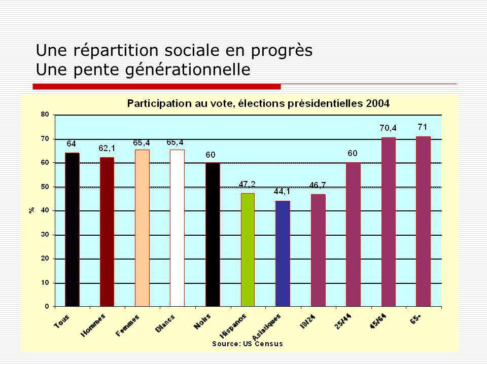 Une répartition sociale en progrès Une pente générationnelle
