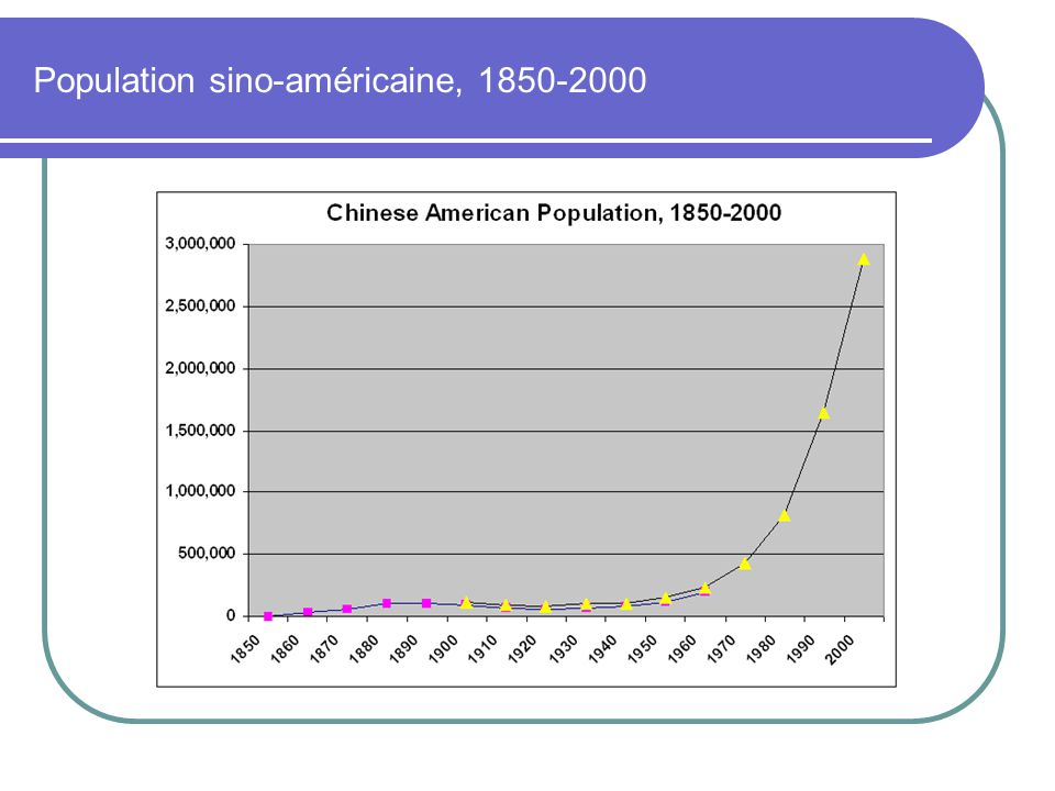 Population sino-américaine, 1850-2000