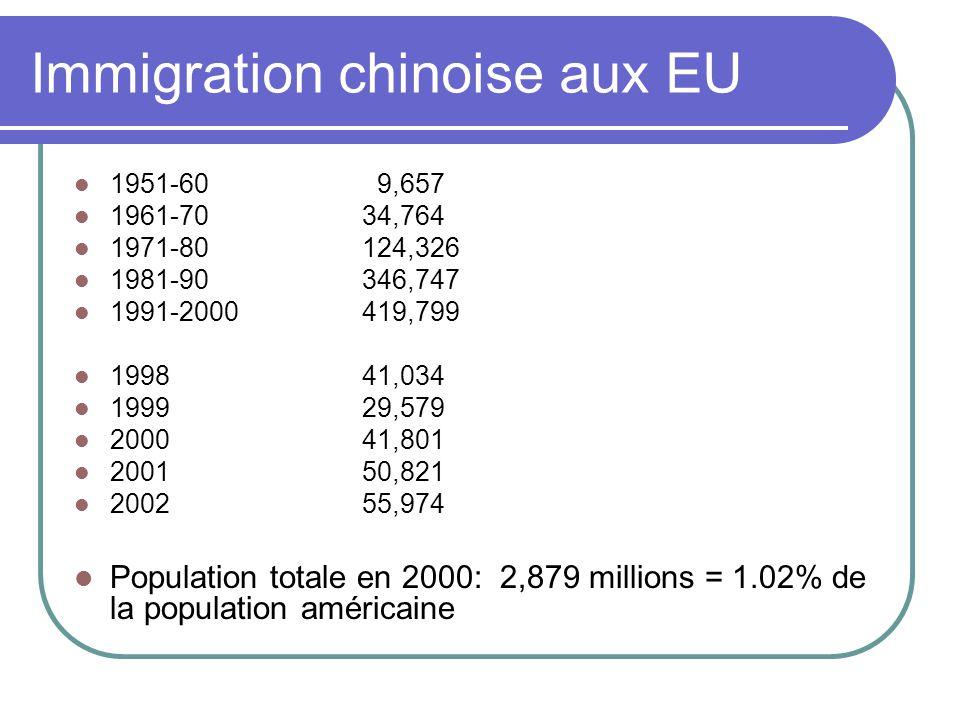 Immigration chinoise aux EU 1951-60 9,657 1961-7034,764 1971-80124,326 1981-90346,747 1991-2000419,799 199841,034 199929,579 200041,801 200150,821 200