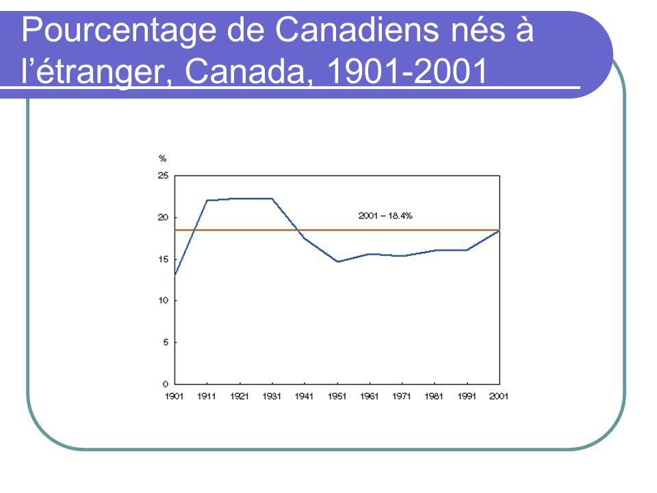 Pourcentage de Canadiens nés à létranger, Canada, 1901-2001