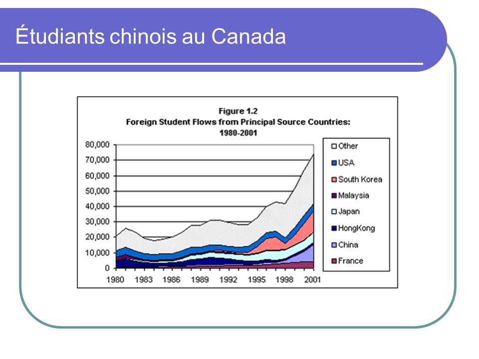 Étudiants chinois au Canada