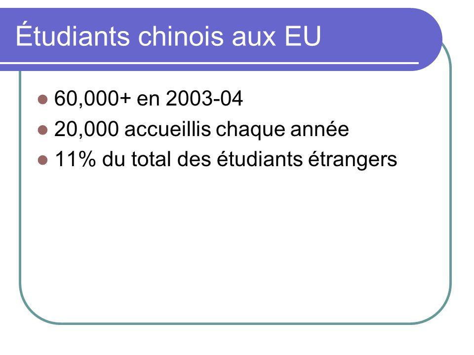 Étudiants chinois aux EU 60,000+ en 2003-04 20,000 accueillis chaque année 11% du total des étudiants étrangers