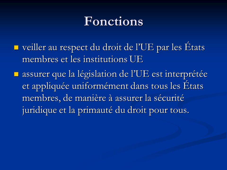 Fonctions veiller au respect du droit de lUE par les États membres et les institutions UE veiller au respect du droit de lUE par les États membres et