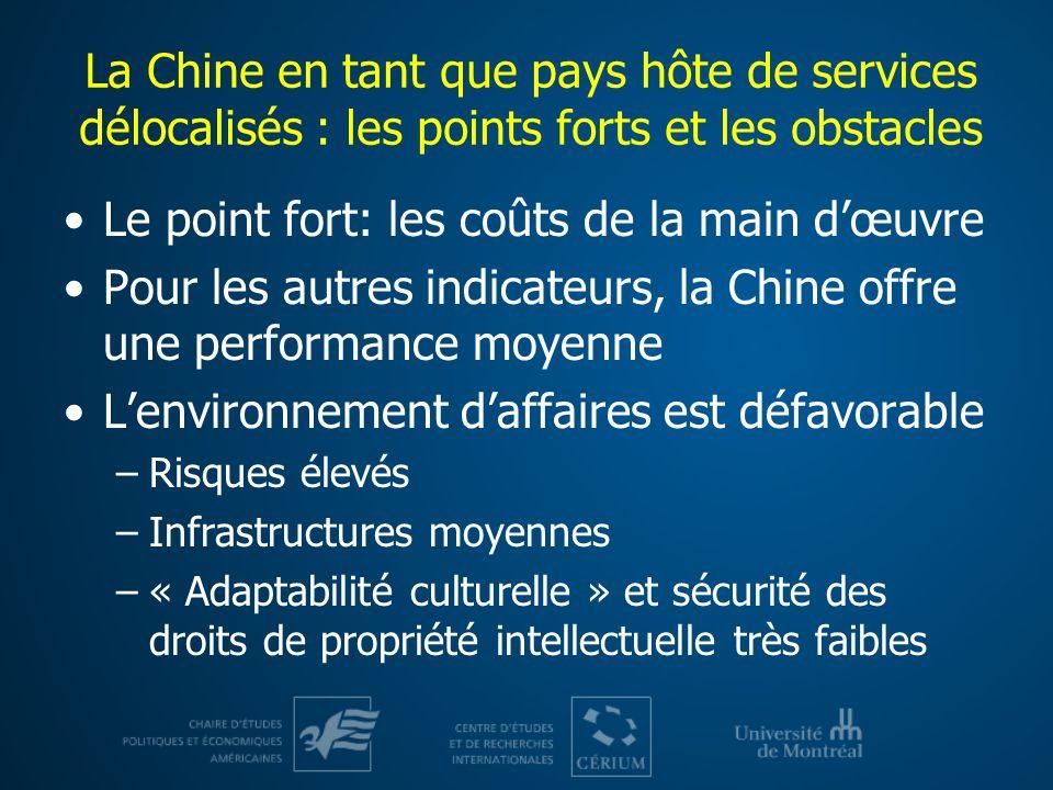 La Chine en tant que pays hôte de services délocalisés : les points forts et les obstacles Le point fort: les coûts de la main dœuvre Pour les autres indicateurs, la Chine offre une performance moyenne Lenvironnement daffaires est défavorable –Risques élevés –Infrastructures moyennes –« Adaptabilité culturelle » et sécurité des droits de propriété intellectuelle très faibles