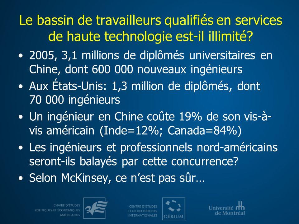 Le bassin de travailleurs qualifiés en services de haute technologie est-il illimité.