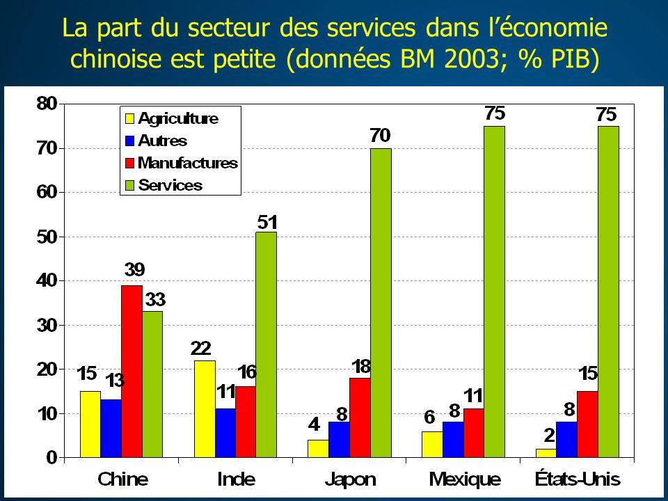 La part du secteur des services dans léconomie chinoise est petite (données BM 2003; % PIB)