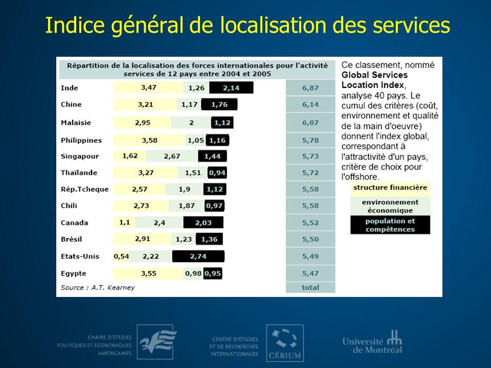 Indice général de localisation des services