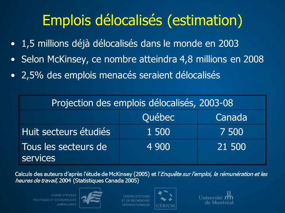 Emplois délocalisés (estimation) 1,5 millions déjà délocalisés dans le monde en 2003 Selon McKinsey, ce nombre atteindra 4,8 millions en 2008 2,5% des emplois menacés seraient délocalisés Projection des emplois délocalisés, 2003-08 QuébecCanada Huit secteurs étudiés1 5007 500 Tous les secteurs de services 4 90021 500 Calculs des auteurs daprès létude de McKinsey (2005) et lEnquête sur lemploi, la rémunération et les heures de travail, 2004 (Statistiques Canada 2005)