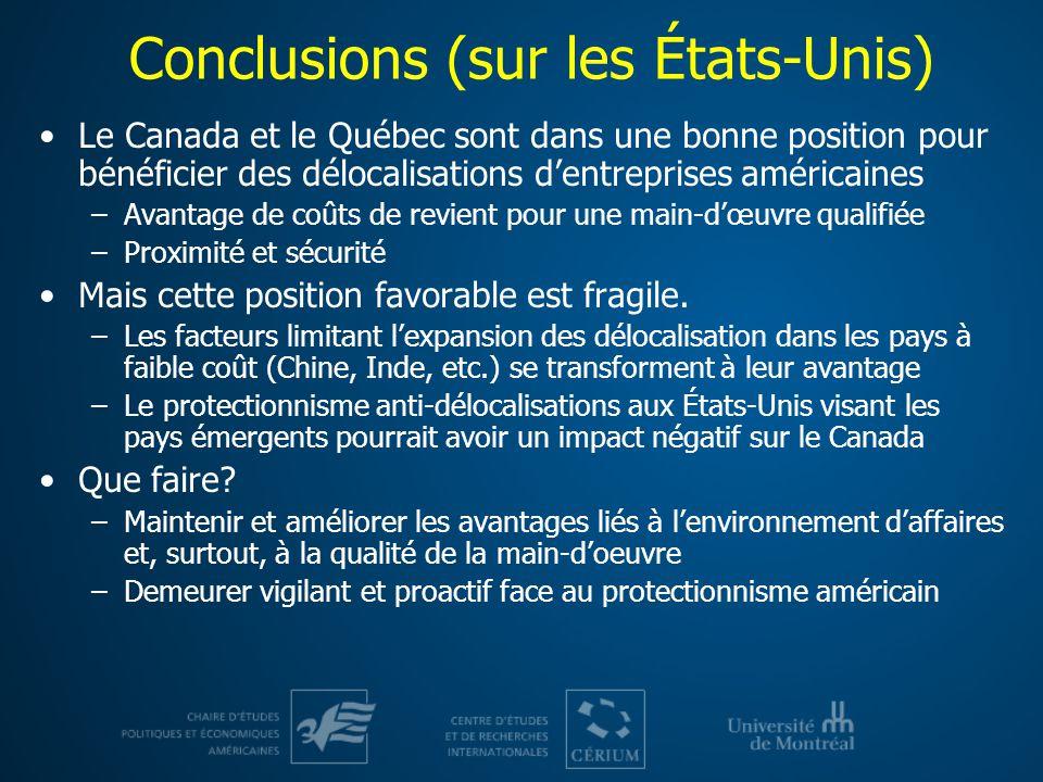 Conclusions (sur les États-Unis) Le Canada et le Québec sont dans une bonne position pour bénéficier des délocalisations dentreprises américaines –Avantage de coûts de revient pour une main-dœuvre qualifiée –Proximité et sécurité Mais cette position favorable est fragile.