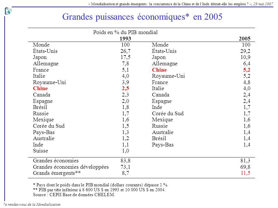 « Mondialisation et grands émergents : la concurrence de la Chine et de lInde détruit-elle les emplois ? », 29 mai 2007 7e rendez-vous de la Mondialis