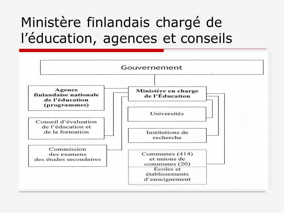 Ministère finlandais chargé de léducation, agences et conseils