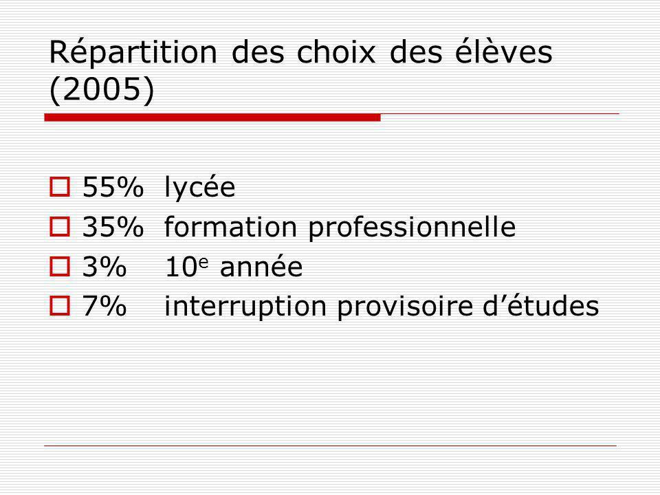 Répartition des choix des élèves (2005) 55%lycée 35%formation professionnelle 3%10 e année 7%interruption provisoire détudes