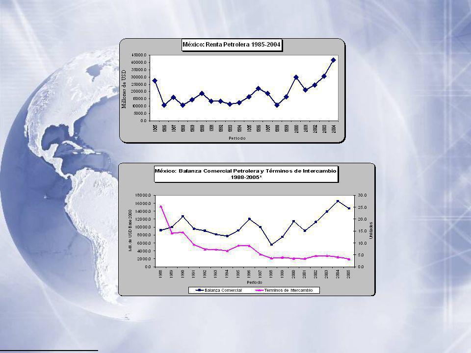 22 Renta Petrolera = PP*Q-CO*Q; PP= precio promedio anual de la mezcla mexicana de exportación, Q= producción anual de petróleo equivalente, CO= costo