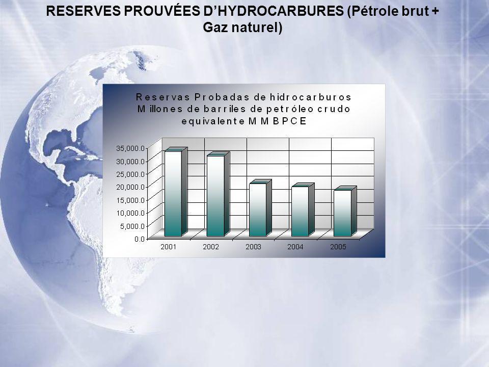 RESERVES PROUVÉES DHYDROCARBURES (Pétrole brut + Gaz naturel)