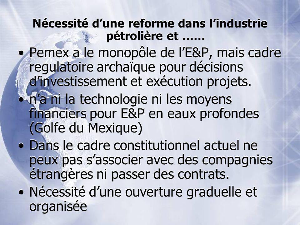 Nécessité dune reforme dans lindustrie pétrolière et …… Pemex a le monopôle de lE&P, mais cadre regulatoire archaïque pour décisions dinvestissement e