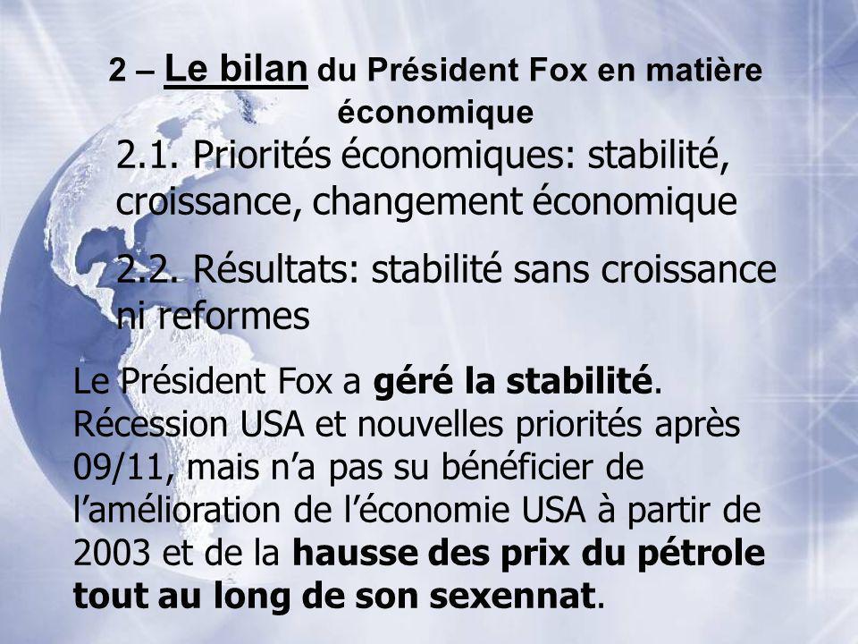 2 – Le bilan du Président Fox en matière économique 2.1. Priorités économiques: stabilité, croissance, changement économique 2.2. Résultats: stabilité