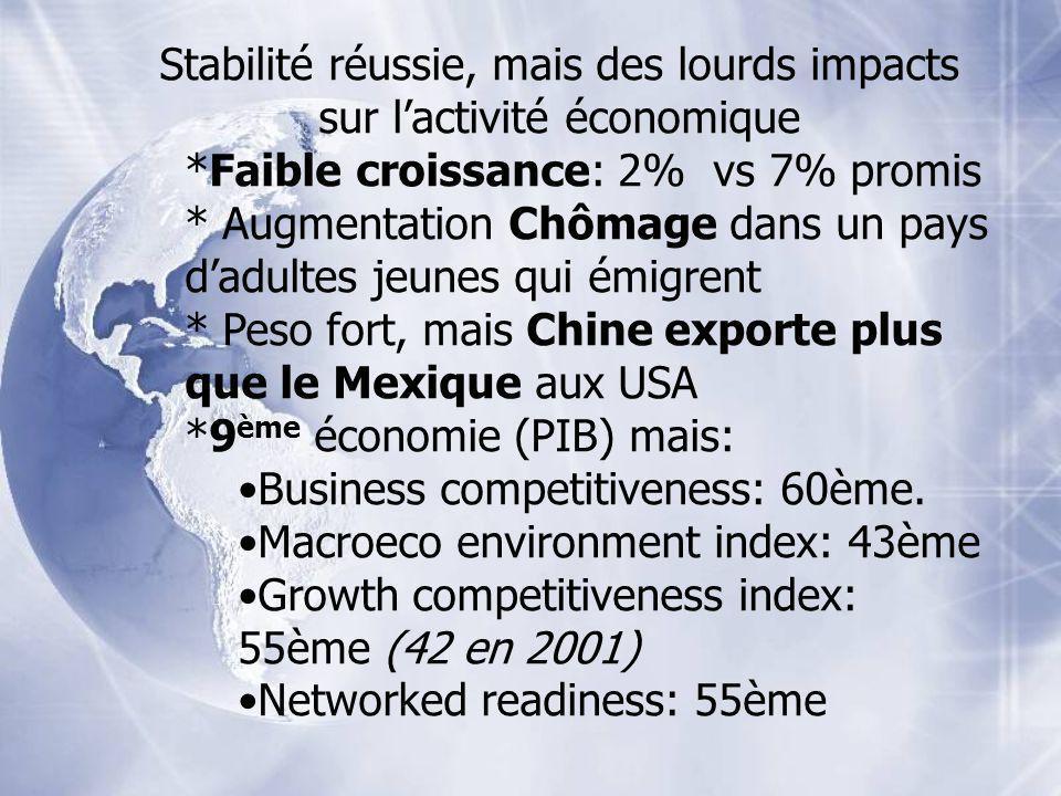 Stabilité réussie, mais des lourds impacts sur lactivité économique *Faible croissance: 2% vs 7% promis * Augmentation Chômage dans un pays dadultes j