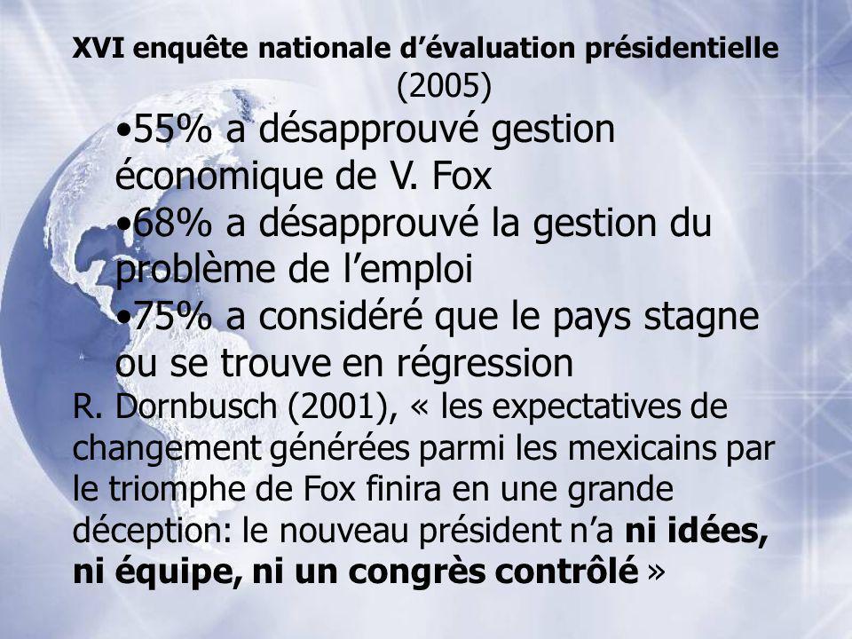 XVI enquête nationale dévaluation présidentielle (2005) 55% a désapprouvé gestion économique de V. Fox 68% a désapprouvé la gestion du problème de lem