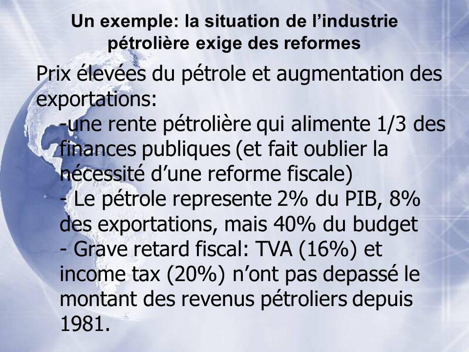 Prix élevées du pétrole et augmentation des exportations: -une rente pétrolière qui alimente 1/3 des finances publiques (et fait oublier la nécessité