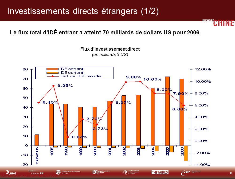 . 9. Investissements directs étrangers (1/2) Le flux total d'IDÉ entrant a atteint 70 milliards de dollars US pour 2006. Flux dinvestissement direct (
