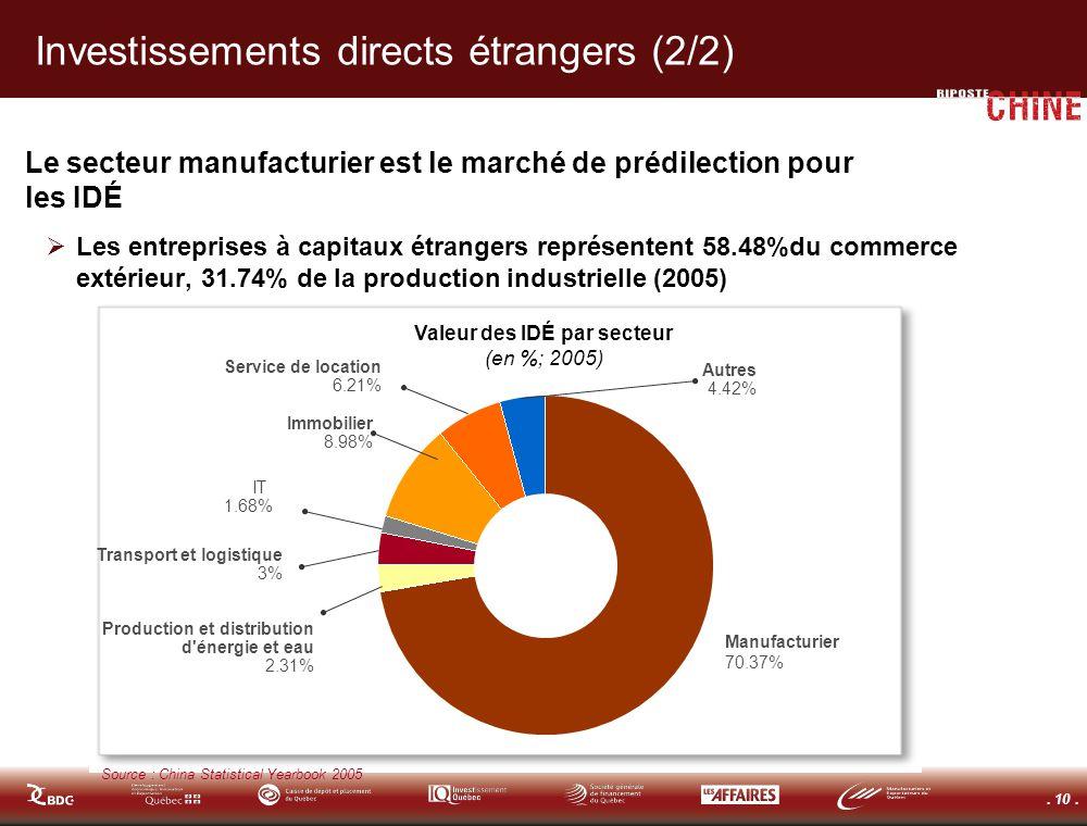 . 10. Investissements directs étrangers (2/2) Le secteur manufacturier est le marché de prédilection pour les IDÉ Les entreprises à capitaux étrangers