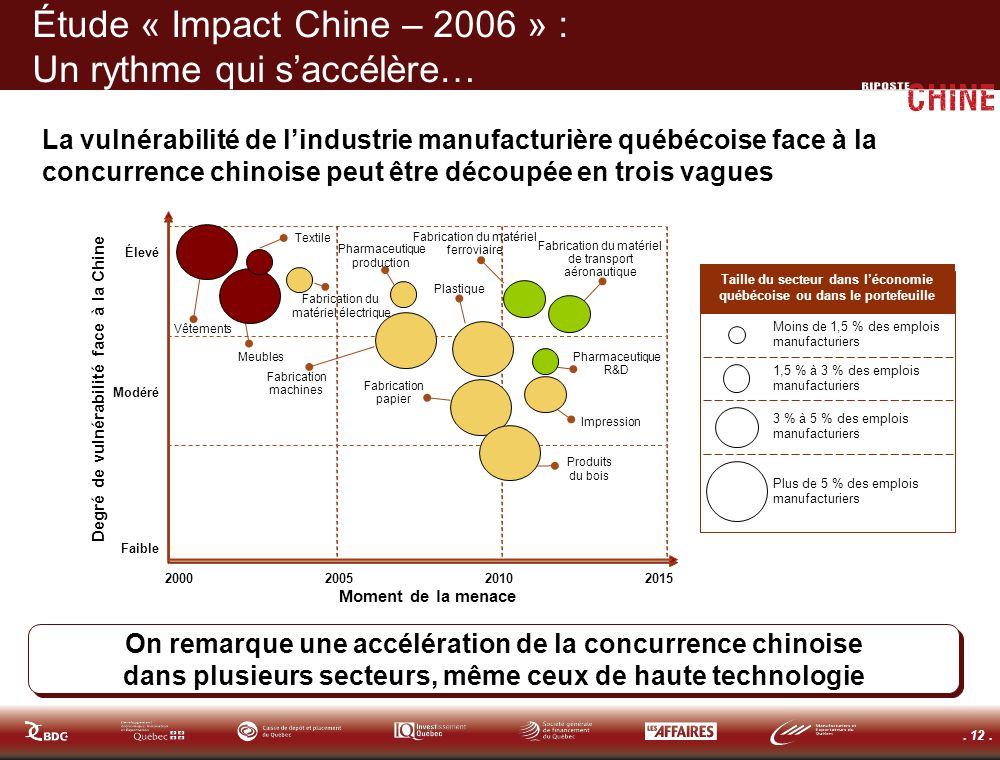 . 12. On remarque une accélération de la concurrence chinoise dans plusieurs secteurs, même ceux de haute technologie Étude « Impact Chine – 2006 » :